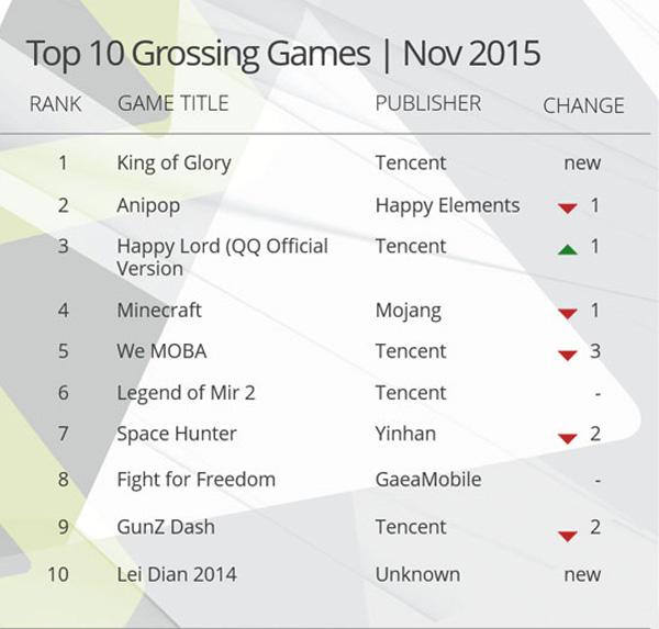 Đế chế Tencent và nỗi ám ảnh của thị trường game Thế giới 3